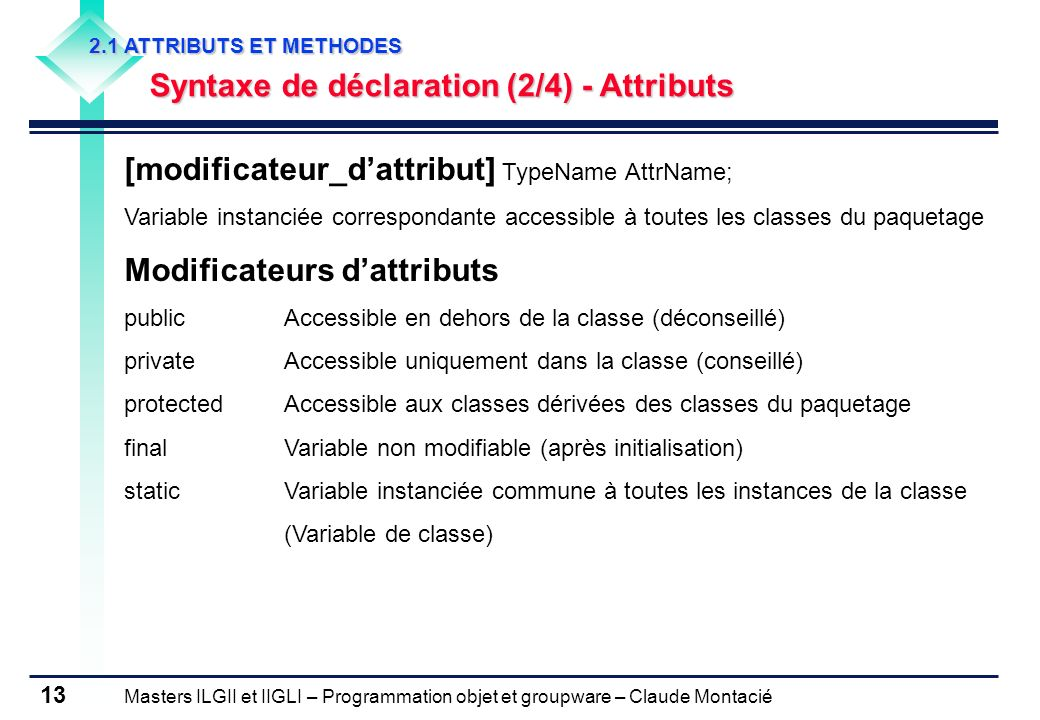 [modificateur_d'attribut] TypeName AttrName; Modificateurs d'attributs